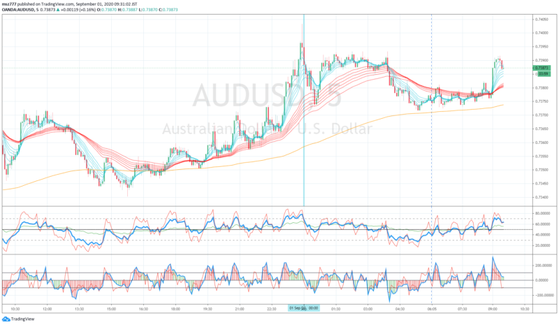 Scalping through re-balancing at the end of the month, AUDUSD, 2020-08-31 (Blue line is London fixing)