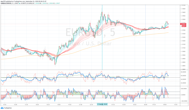 Scalping through re-balancing at the end of the month, EURUSD, 2020-08-31 (Blue line is London fixing)