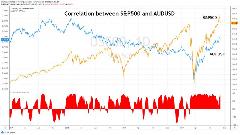 """""""Correlation Coefficient"""" indicator of TradingView"""