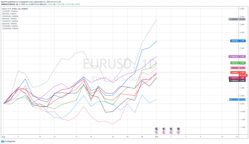 Currency strength analysis of G10 currencies (MTD: 2020-Aug)
