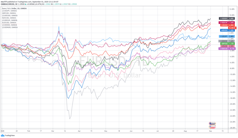 Currency strength analysis of G10 currencies (YTD: 2020)