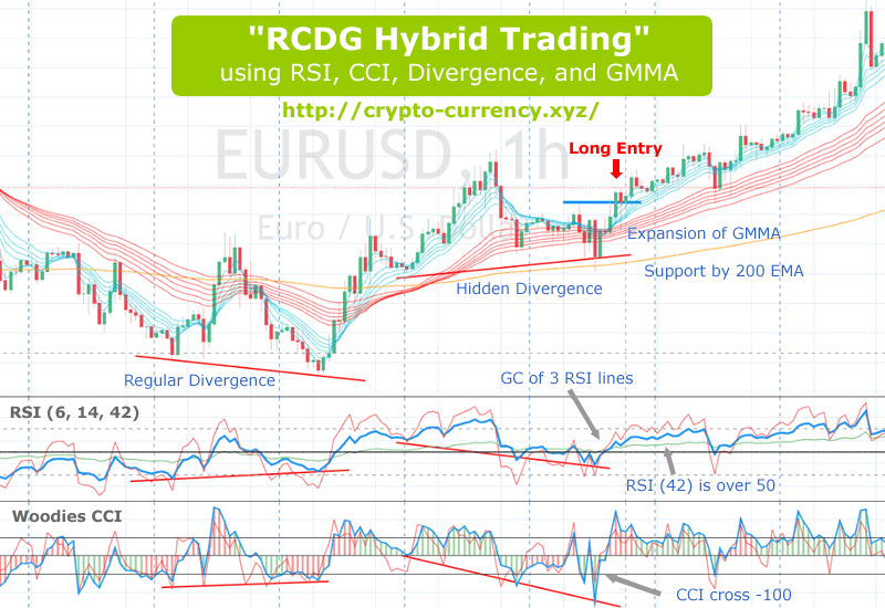 """""""RCDG Hybrid Trading"""" using RSI, CCI, Divergence, and GMMA."""