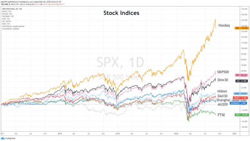 Relative comparison of major stock indices (January 2017 to September 4, 2020)