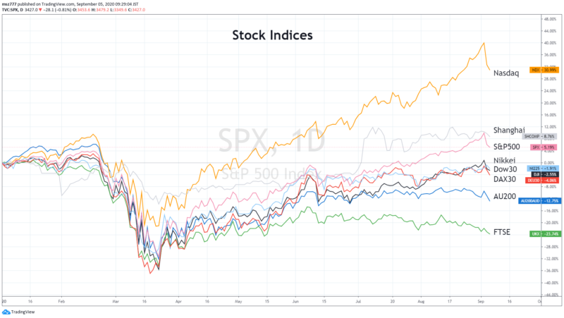 Relative comparison of major stock indices (January 2020 to September 4, 2020)